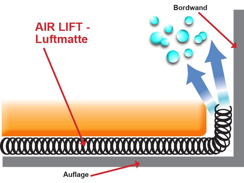 AIR Lift Polsterunterlage Matratzenunterlüftung Abstandsgewirke matratzenunterlüftung AIR LIFT Matratzenunterlüftung air lift funktionsschema